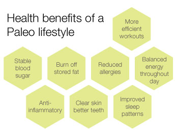 Some Health Benefits of a Paleo Lifestyle (www.robbwolf.com or google paleo diet for more info)